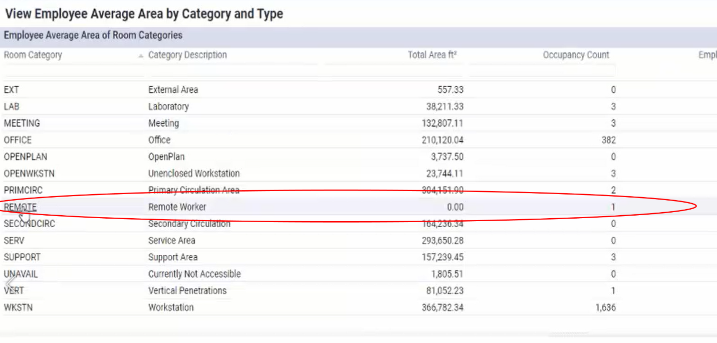 A screenshot of the View Employee Average Area by Category and Type report in Archibus Space with the Remote Worker category circled in red.